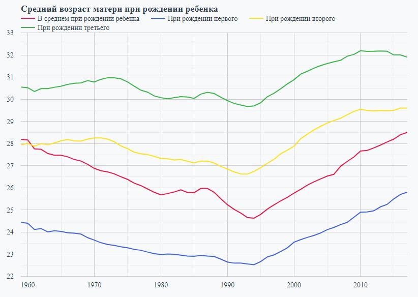Рекордный рост населения России, возраст рождения детей и саботаж маткапитала банками