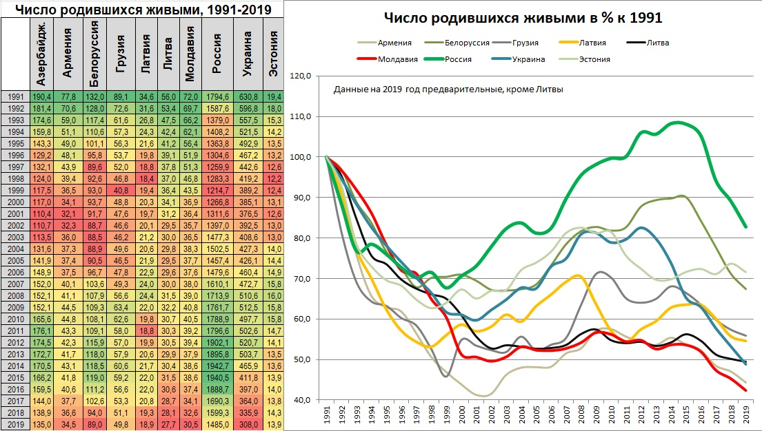 Лидерство России по демографии, пособие для домохозяек и как нас видели США в 2001 году