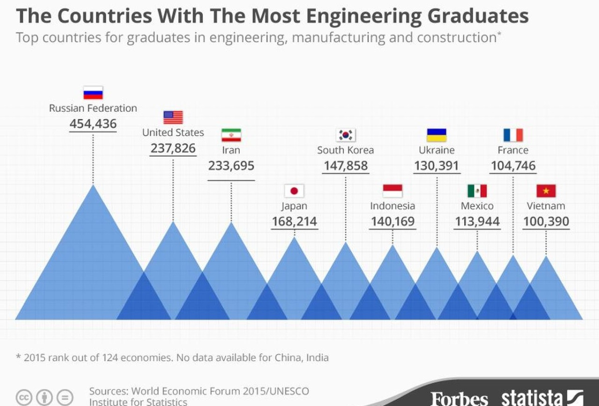 Лидерство России по выпуску инженеров,  зарплаты как у таксистов и дореволюционные технари