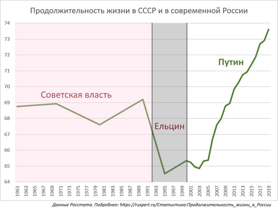 Продолжительность жизни в России, постсоветская миграция и традиционный русский плач