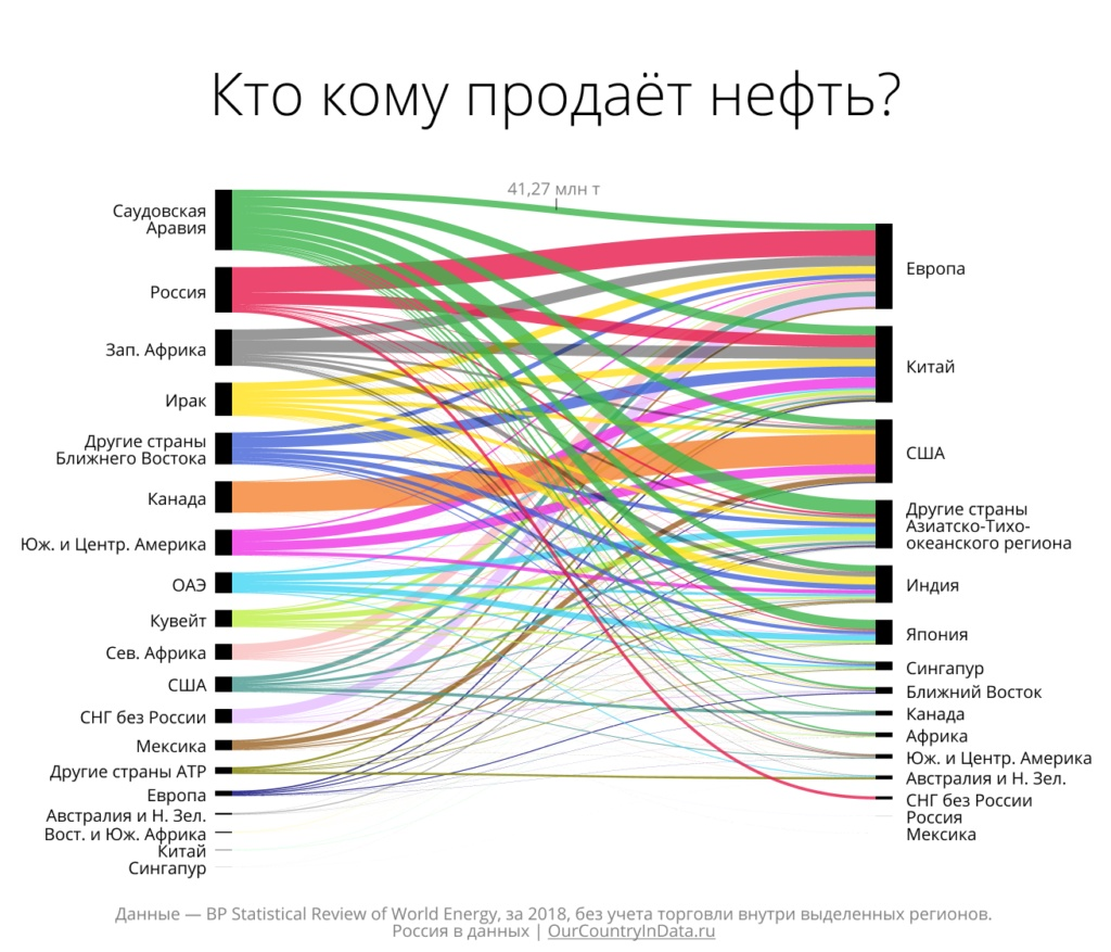 Рынок нефтепродуктов, удалённые забастовки Греты и как конкретно страдает российский бизнес