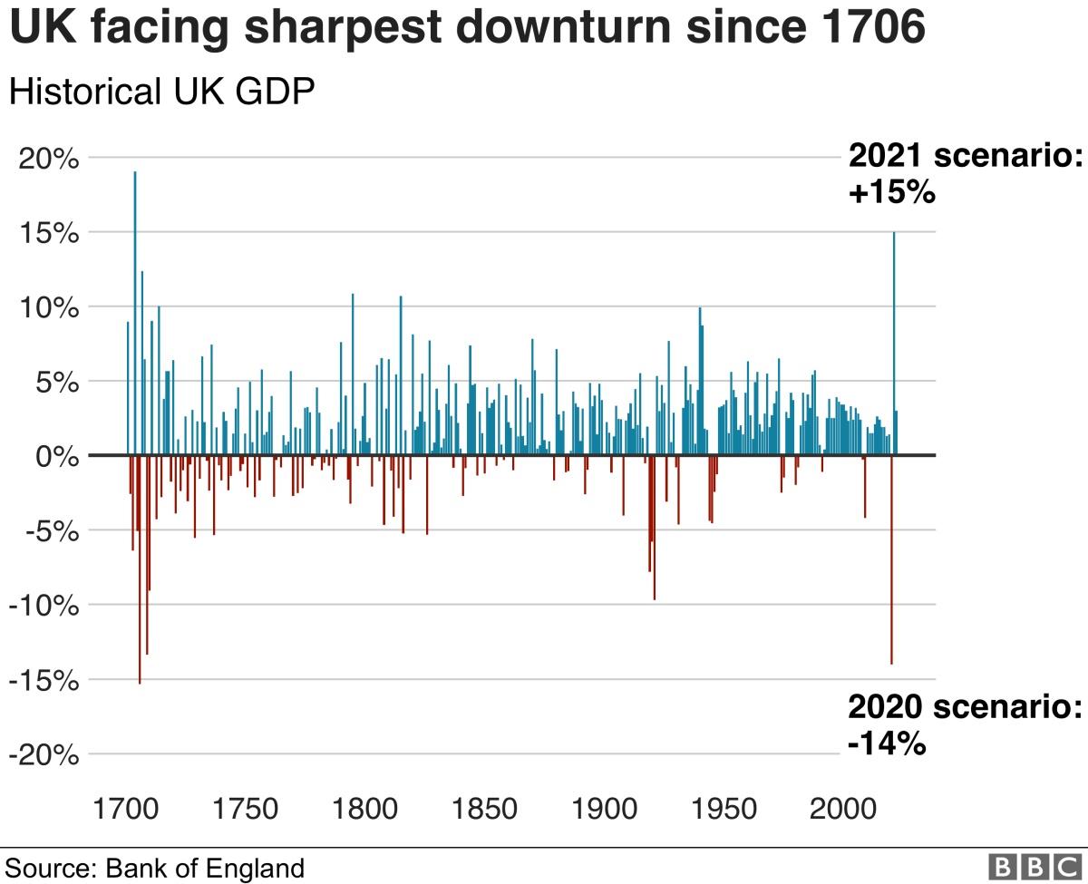 Рекордный обвал британского ВВП, проблемы на удалёнке и почему стало меньше работы