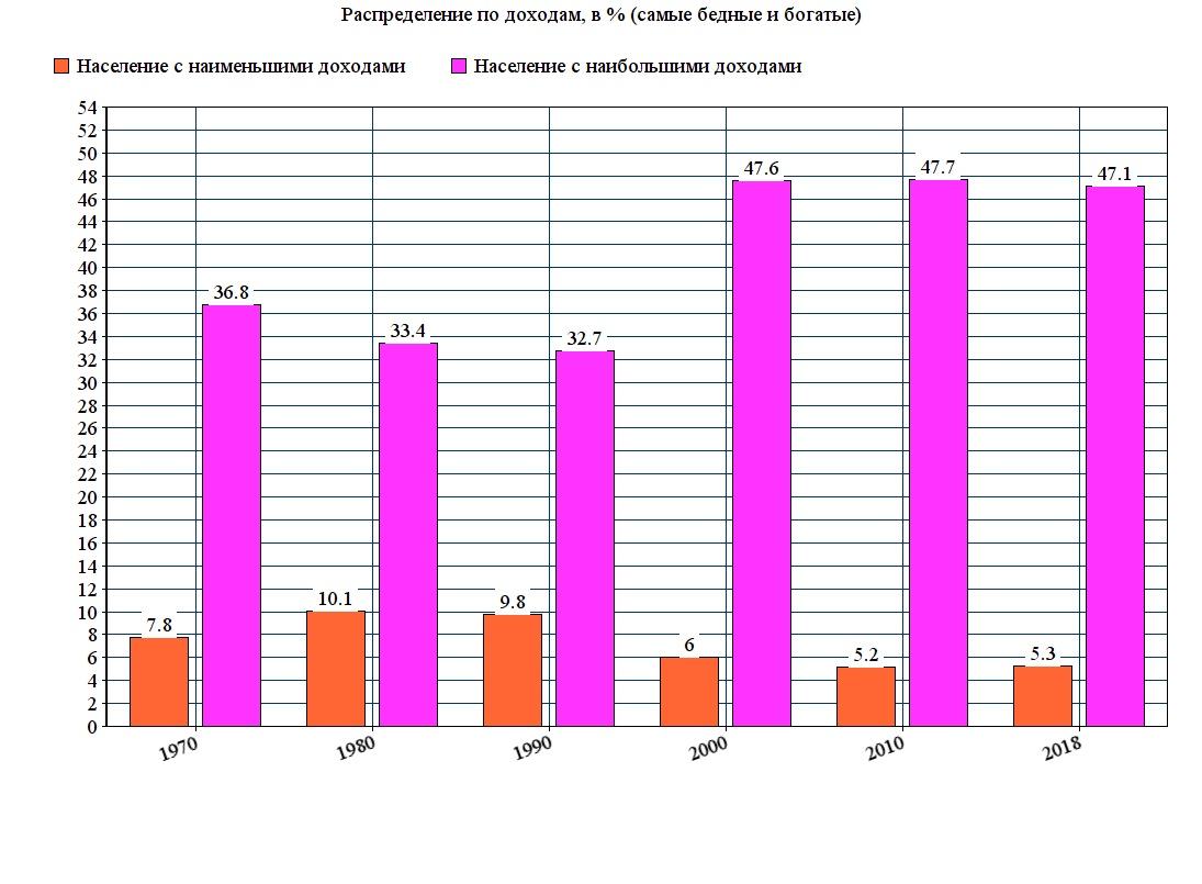 Распределение населения по доходам, борьба за МРОТ и падение рождаемости в Индии