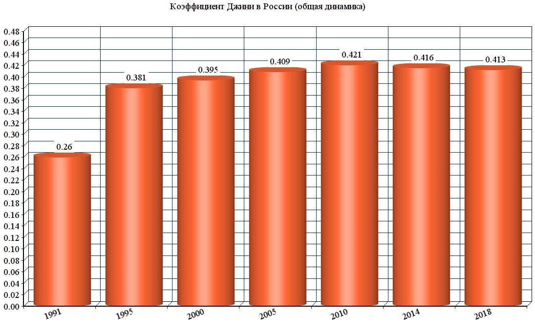 Коэффициент Джини в России, рост продаж спорттоваров и затраты россиян на еду