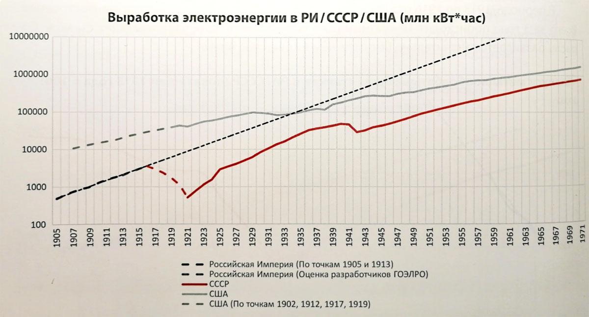 Электричество до революции, советское образование до войны и свержение большевиками царя